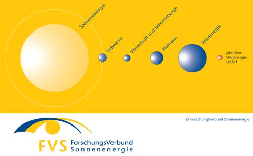 FVS-EE-Potenziale-fvee-berlin-adlershof