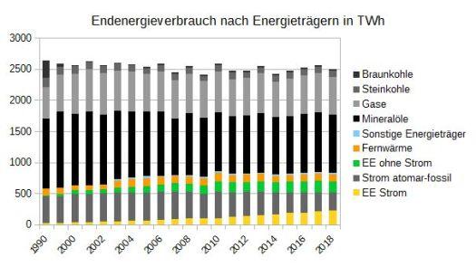 Endenergieverbrauch 1990-2018 Strom