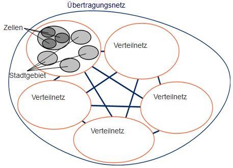 zellulares_netz